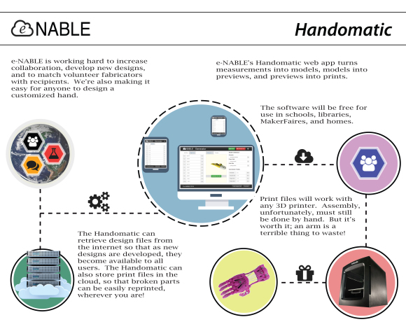 e-NABLE Handomatic